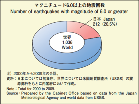 quake-data